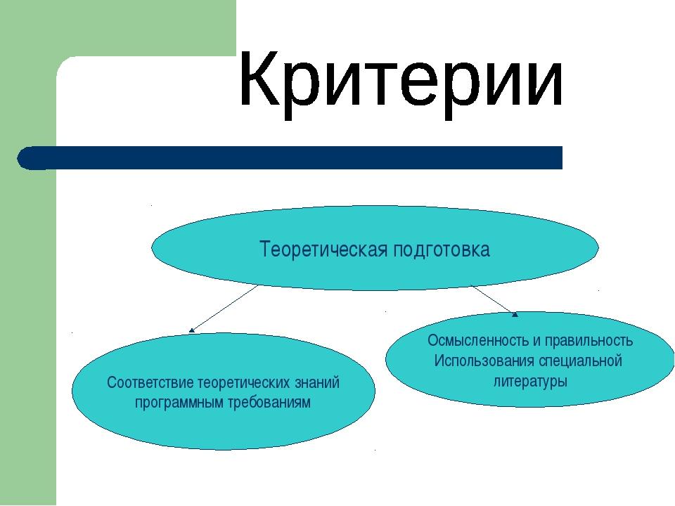 Теоретическая подготовка Соответствие теоретических знаний программным требов...