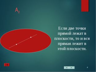 * А2 Если две точки прямой лежат в плоскости, то и вся прямая лежит в этой пл