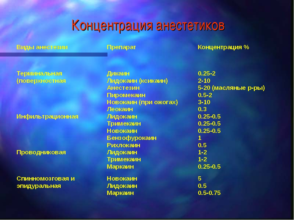 Концентрация анестетиков