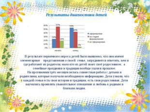 Результаты диагностики детей В результате первичного опроса детей было выявле