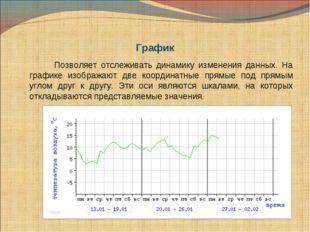 График Позволяет отслеживать динамику изменения данных. На графике изобража