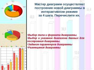 Мастер диаграмм осуществляет построение новой диаграммы в интерактивном режим