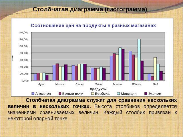 Столбчатая диаграмма (гистограмма) Столбчатая диаграмма служит для сравнения...