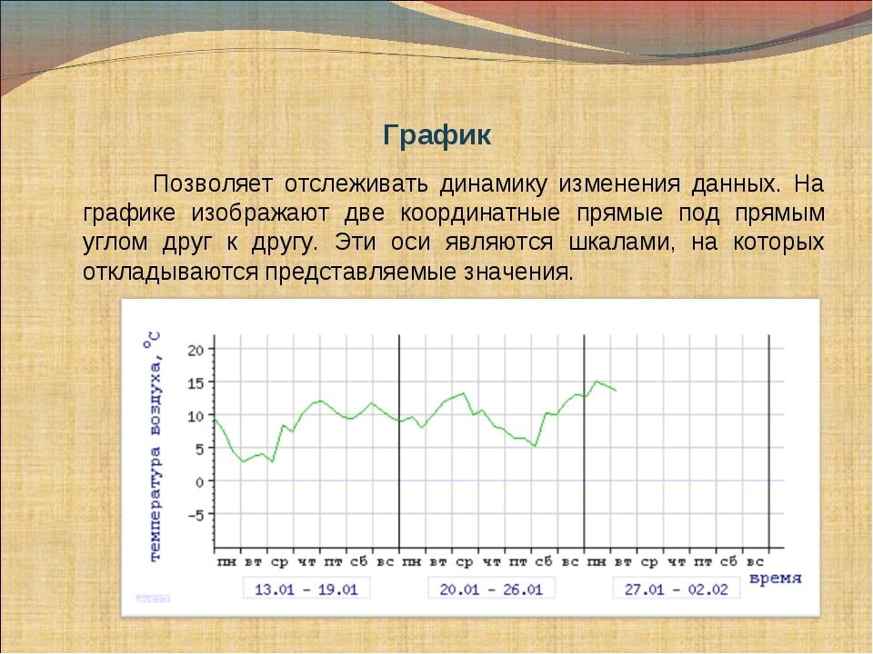 График Позволяет отслеживать динамику изменения данных. На графике изобража...