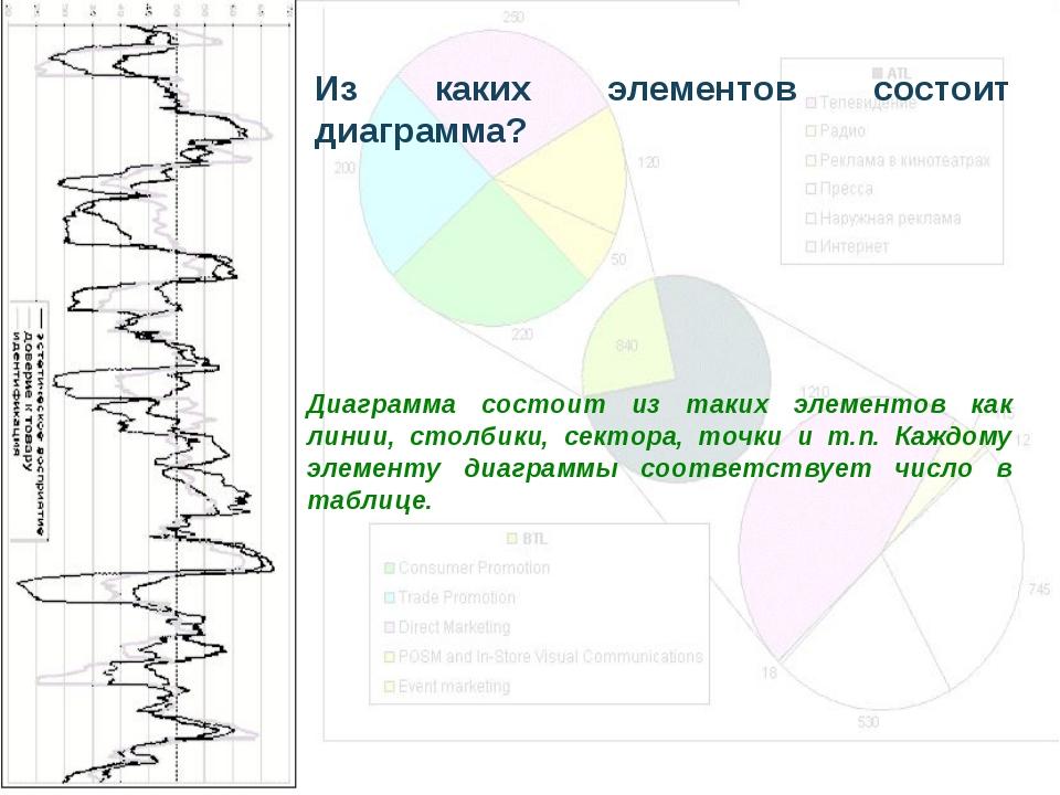 Из каких элементов состоит диаграмма? Диаграмма состоит из таких элементов ка...