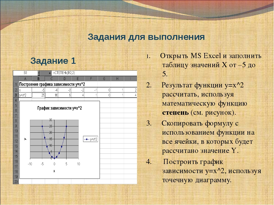 Задания для выполнения 1. Открыть MS Excel и заполнить таблицу значений Х от...