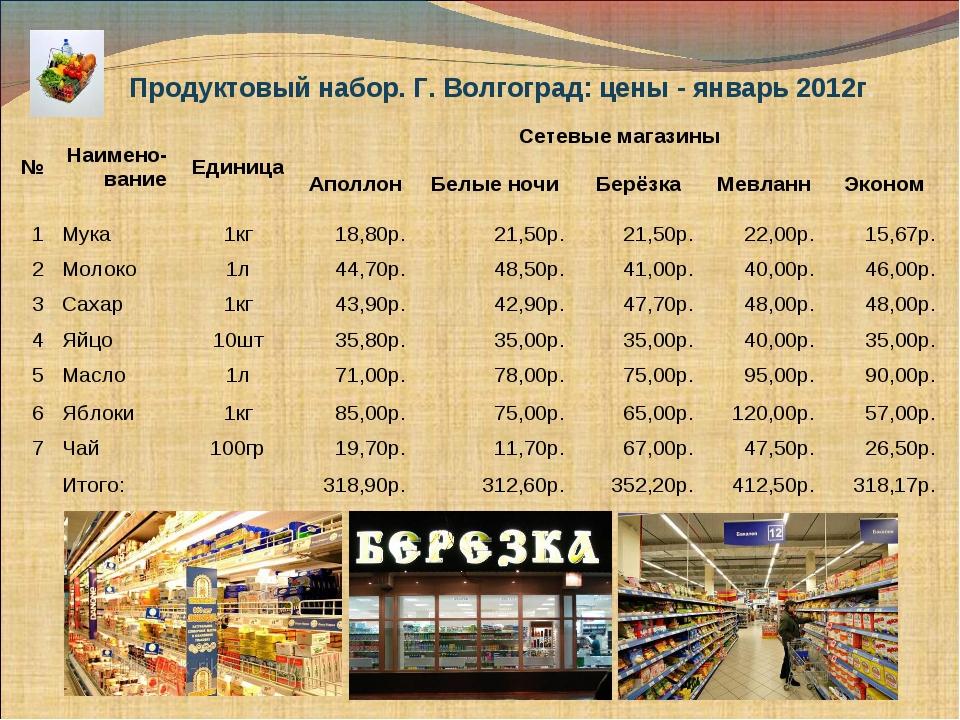 Продуктовый набор. Г. Волгоград: цены - январь 2012г. №Наимено-ваниеЕдиница...