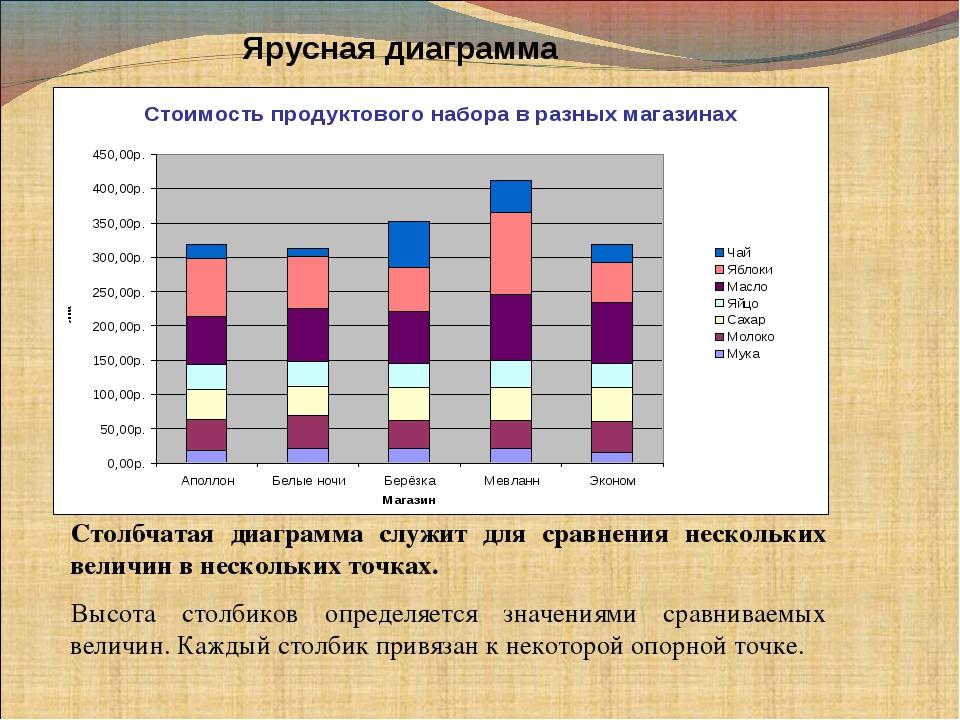 Ярусная диаграмма Столбчатая диаграмма служит для сравнения нескольких величи...