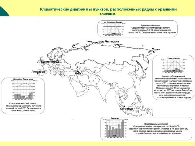 Климатические диаграммы пунктов, расположенных рядом с крайними точками.