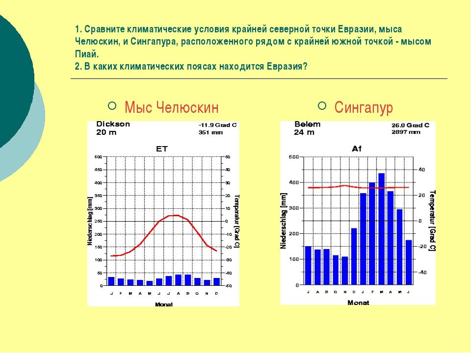 1. Сравните климатические условия крайней северной точки Евразии, мыса Челюск...