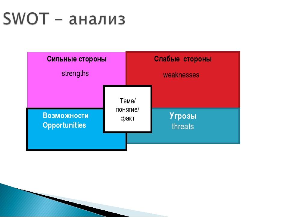 Сильные стороны strengths Слабые стороны weaknesses Угрозы threats Возможност...