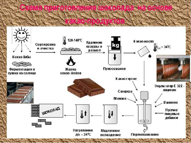 Схема приготовления шоколада на основе какао-продуктов