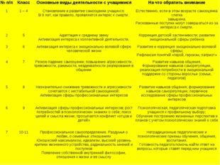 № п/пКлассОсновные виды деятельности с учащимисяНа что обратить внимание 1