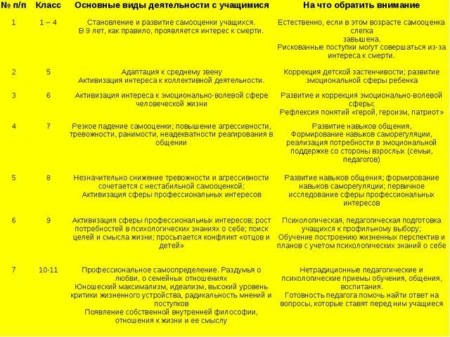 № п/пКлассОсновные виды деятельности с учащимисяНа что обратить внимание 1...