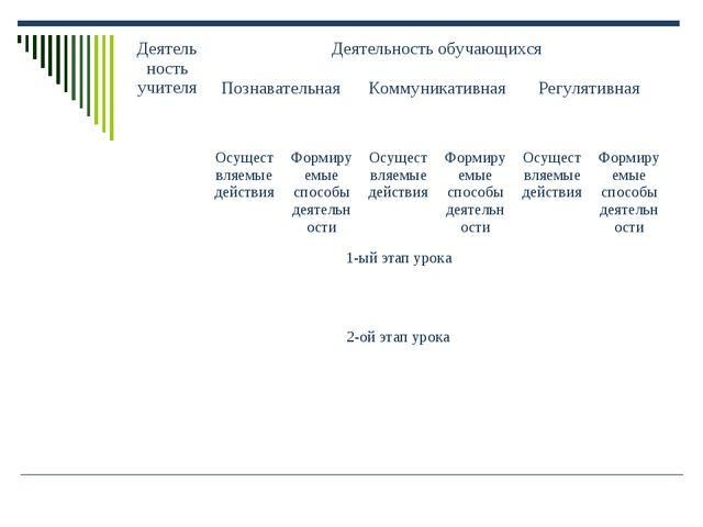 Деятельность учителяДеятельность обучающихся Познавательная Коммуникативна...