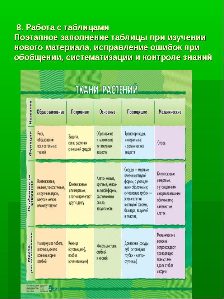 8.Работа с таблицами Поэтапное заполнение таблицы при изучении нового матер...