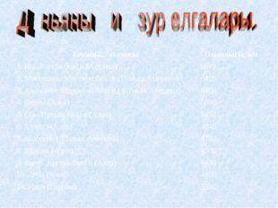 Елганың атамасыОзынлыгы, км 1. Нил Кагера белән (Африка)6671 2. Миссисипи М