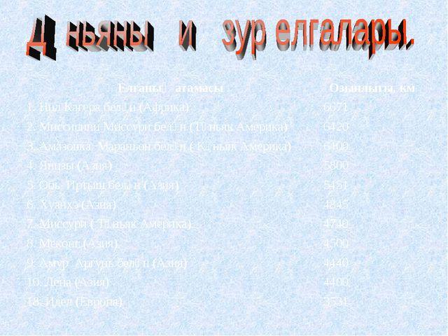 Елганың атамасыОзынлыгы, км 1. Нил Кагера белән (Африка)6671 2. Миссисипи М...