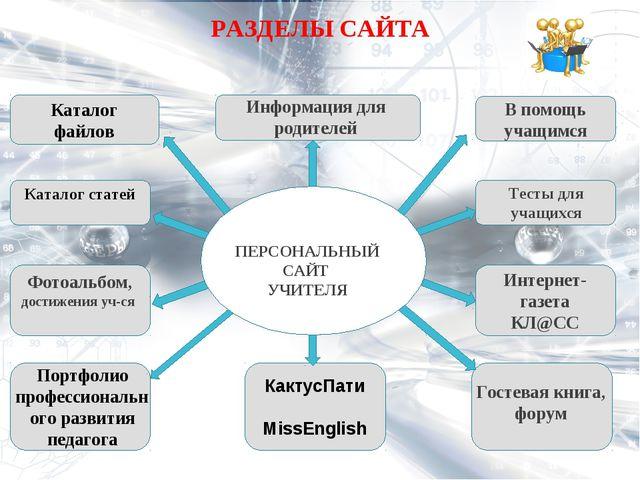 РАЗДЕЛЫ САЙТА Каталог файлов Информация для родителей В помощь учащимся Катал...