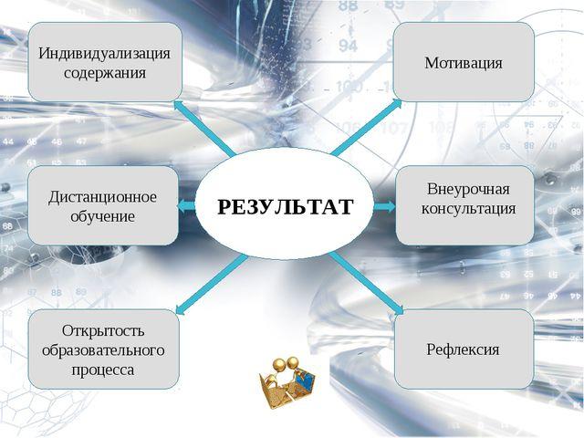 Внеурочная консультация Рефлексия Мотивация Индивидуализация содержания Диста...
