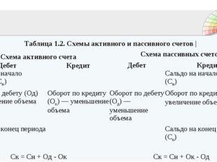Таблица 1.2. Схемы активного и пассивного счетов | Схема активного счетаСхе