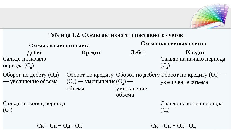 Таблица 1.2. Схемы активного и пассивного счетов | Схема активного счетаСхе...