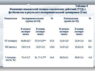 Таблица 9 Изменение показателей технико-тактических действий (ТТД) у футболи