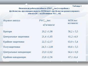 Таблица 1 Физическая работоспособность (PWC170/вес) и аэробная у футбо