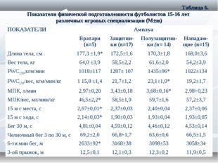 Таблица 6. Показатели физической подготовленности футболистов 15-16 лет разл