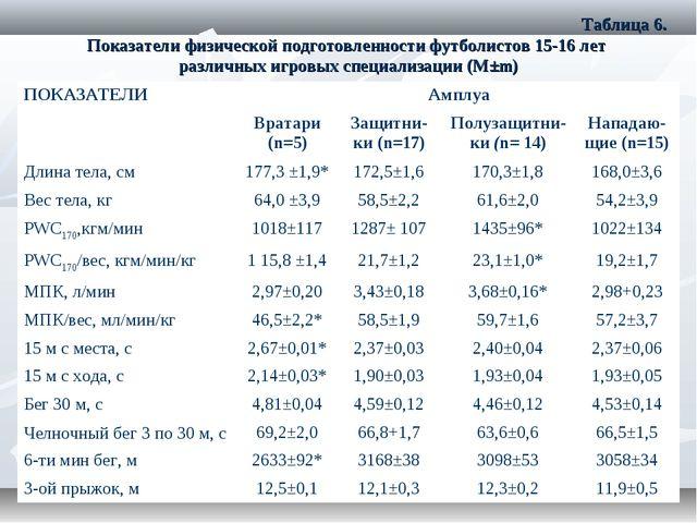 Таблица 6. Показатели физической подготовленности футболистов 15-16 лет разл...