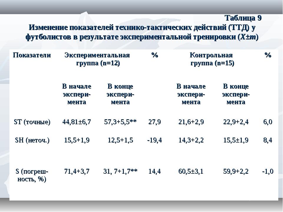 Таблица 9 Изменение показателей технико-тактических действий (ТТД) у футболи...