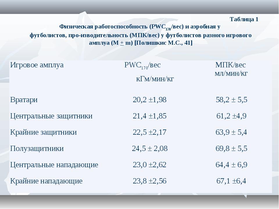 Таблица 1 Физическая работоспособность (PWC170/вес) и аэробная у футбо...