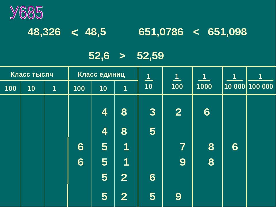 4 8 3 2 6 4 8 5 48,326 и 48,5 651,0786 и 651,098 52,6 и 52,59 < < > 6 5 1 8 7...