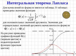 Для вычислений по формуле имеются таблицы. В таблицах приведены значения функ