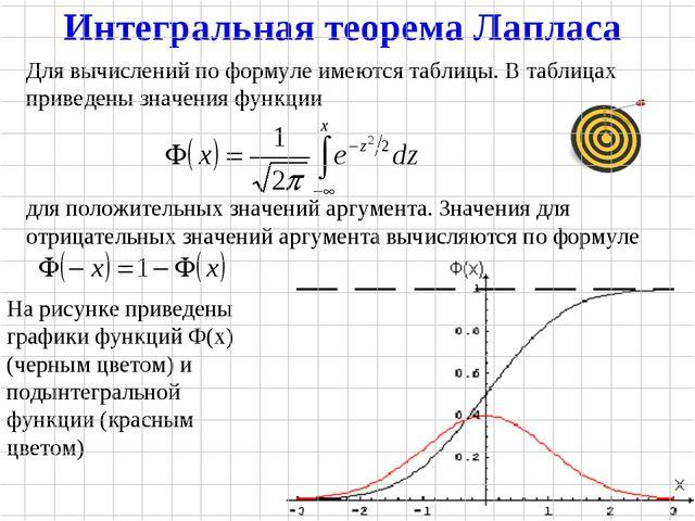Для вычислений по формуле имеются таблицы. В таблицах приведены значения функ...