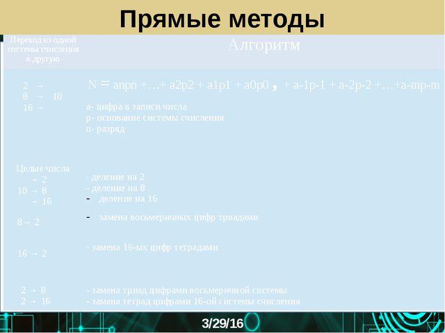Прямые методы Переход из одной системы счисления в другую Алгоритм 2 → 8 → 10...