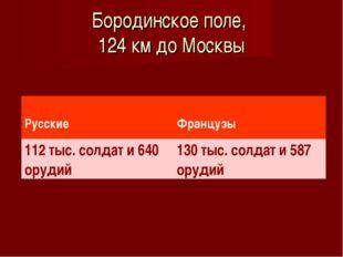 Бородинское поле, 124 км до Москвы Русские Французы 112 тыс. солдат и 640 о
