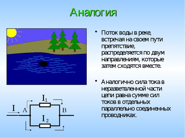 Аналогия Аналогично сила тока в неразветвленной части цепи равна сумме сил то...