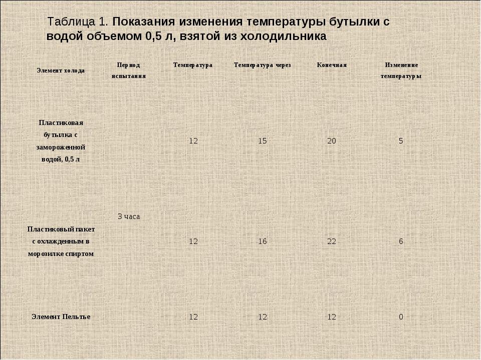 Таблица 1. Показания изменения температуры бутылки с водой объемом 0,5 л, взя...