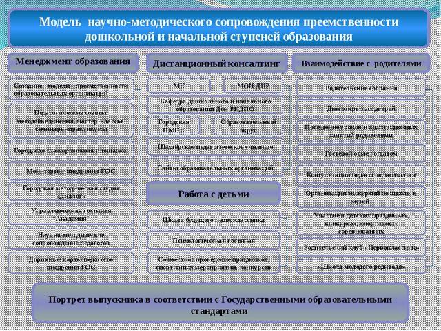 Менеджмент образования Взаимодействие с родителями Дистанционный консалтинг...