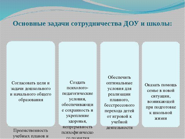 Основные задачи сотрудничества ДОУ и школы: