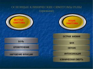 ОСНОВНЫЕ КЛИНИЧЕСКИЕ СИМПТОМЫ РАНЫ (признаки) НАРУШЕНИЕ ФУНКЦИИ КРОВОТЕЧЕНИЕ