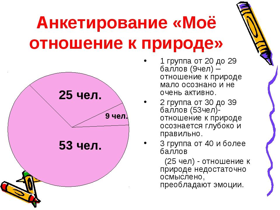 Анкетирование «Моё отношение к природе» 1 группа от 20 до 29 баллов (9чел) –...