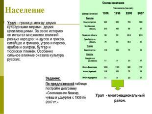 Население Урал – граница между двумя культурными мирами, двумя цивилизациями.