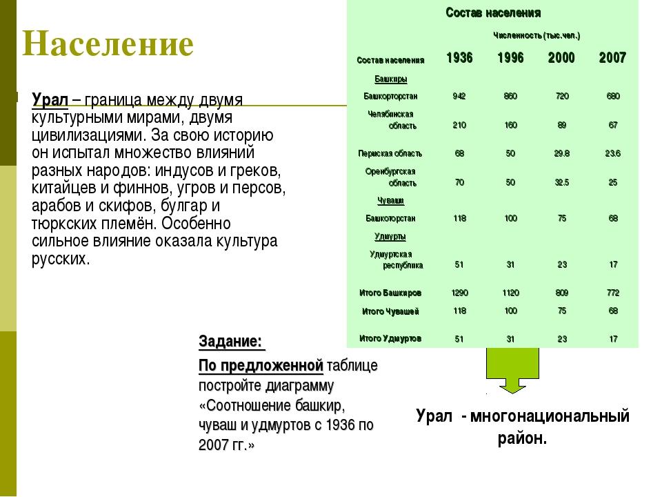 Население Урал – граница между двумя культурными мирами, двумя цивилизациями....