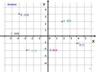 * Y X А В С D Е F (-4;3) (2;2) (4;-1) (-5;0) (-3;-2) (0;-2)