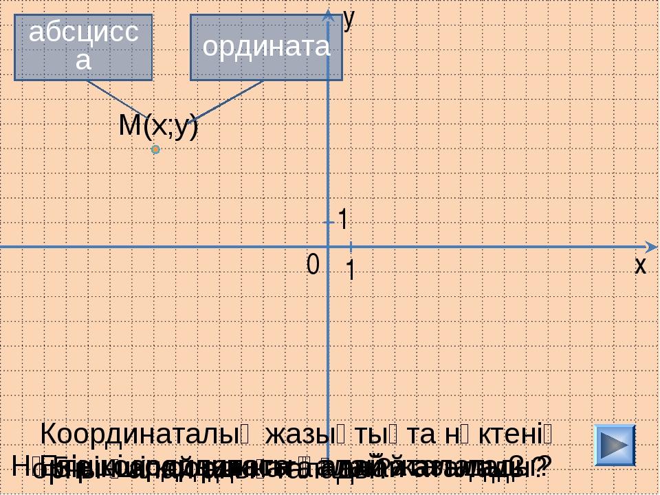 y Координаталық жазықтықта нүктенің орны қалай анықталады? Нүкте координатасы...