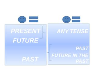 СОГЛАСОВАНИЕ ВРЕМЕН ... PRESENT FUTURE PAST THAT ANY TENSE PAST FUTURE IN THE
