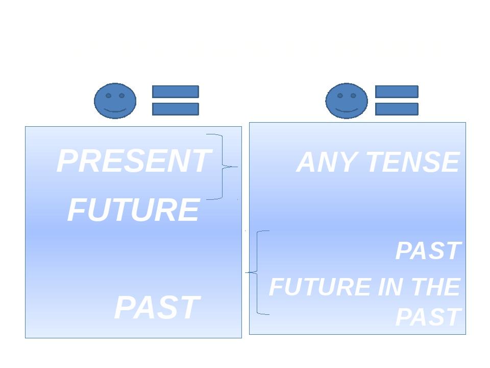 СОГЛАСОВАНИЕ ВРЕМЕН ... PRESENT FUTURE PAST THAT ANY TENSE PAST FUTURE IN THE...