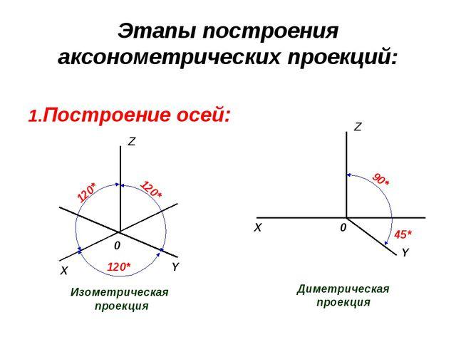 Этапы построения аксонометрических проекций: 1.Построение осей: Диметрическая...